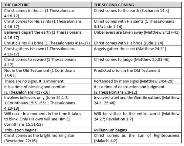 RAPTURE VS SECOND COMING