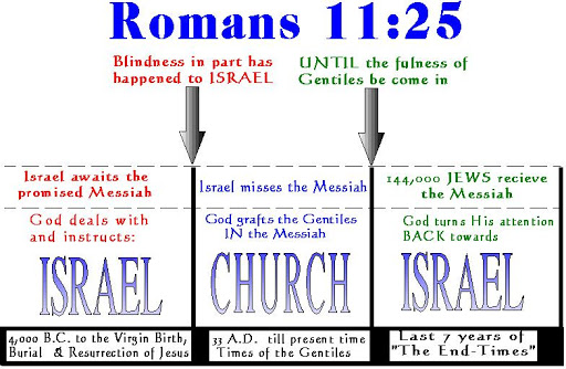 0 ISRAEL VS CHURCH