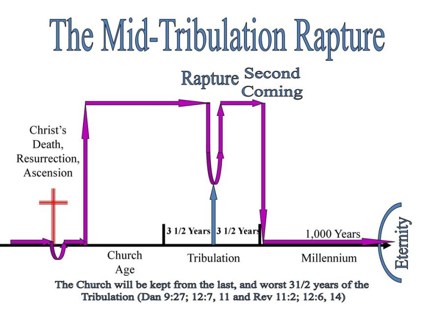 The+Mid-Tribulation+Rapture